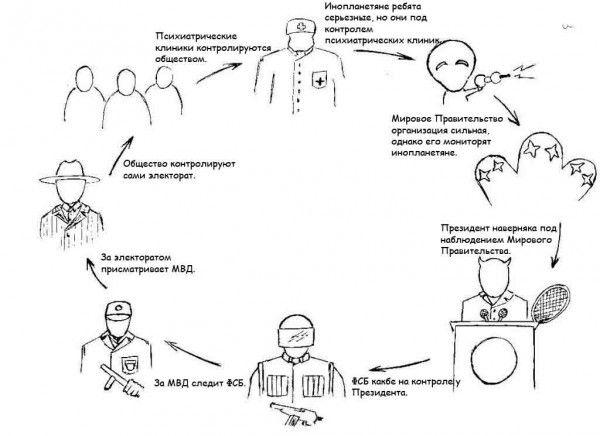 Карикатура: Круговорот власти /Читать против часовой./