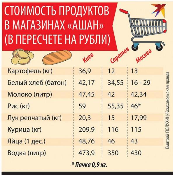 Мем: Сказка о дешевой украинской еде., Максим Камерер