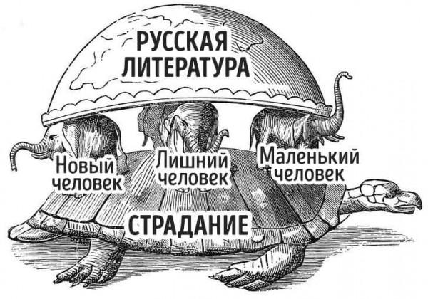 Мем: Устройство русской литературы