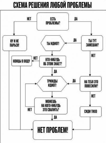 Карикатура: Схема решения любой проблемы